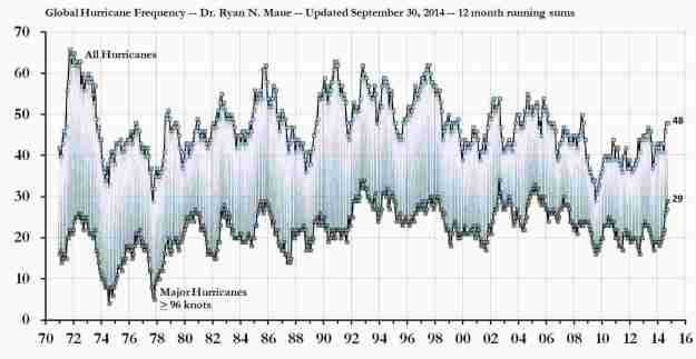Global tropical cyclone energy