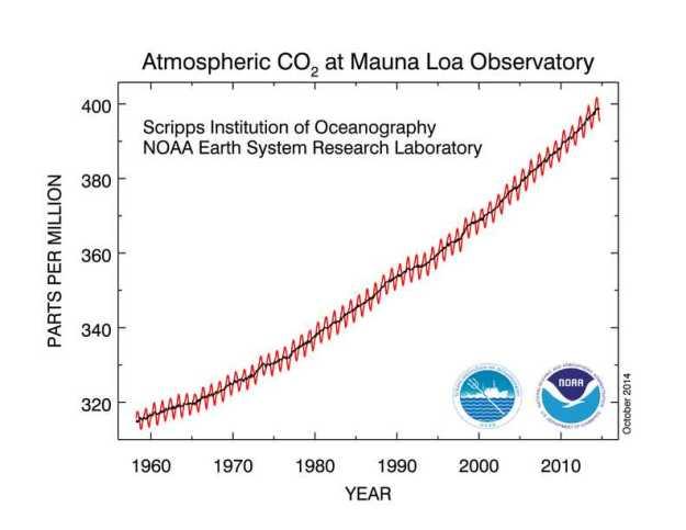 NOAA: CO2 at Mauna Loa
