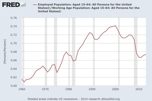 Percent of core aged workers employed