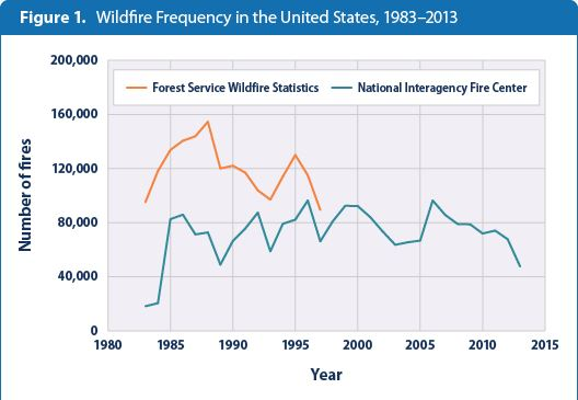 EPA: wildfires