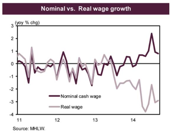 Japan: wages, real and nominal