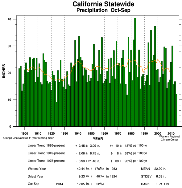 California: Annual precipitation