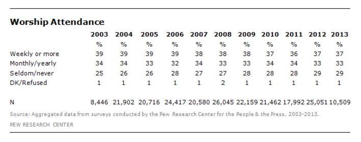 Pew Poll on Church attendance