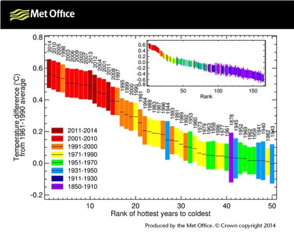 Warmest years. From the UK Met Office website, 3 December 2014