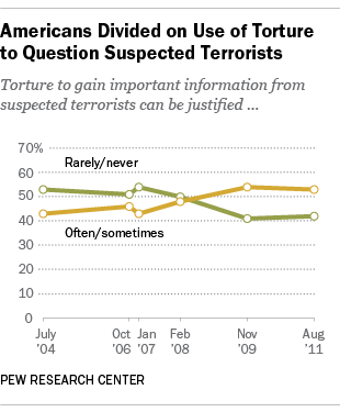 PEW Research: Americans  torture