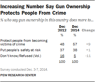 PEW polls of  guns