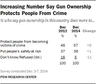 PEW polls of  guns