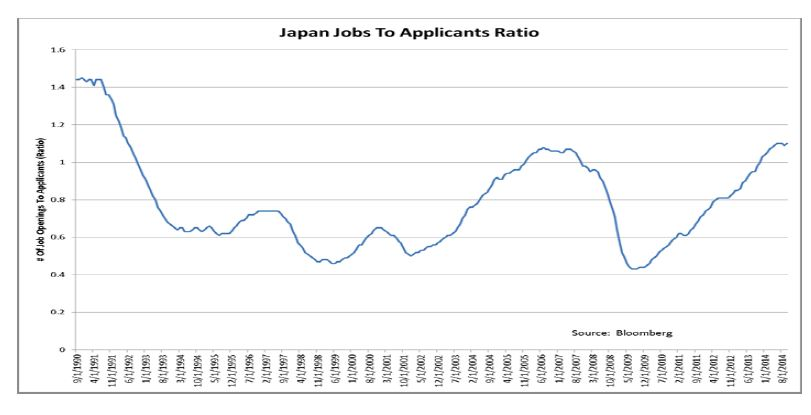 Japan: job to applicants ratio
