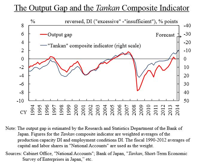 Japan: the output gap and the Tanken Composite Indicator