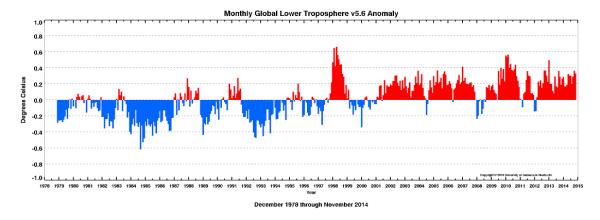November graph of temperature from U AL-Huntsville