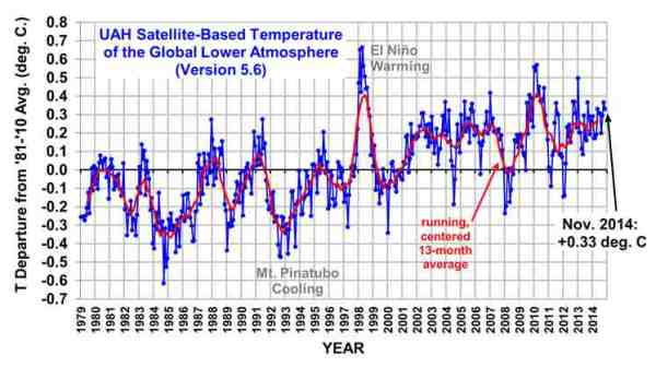 U AL-Huntsville satellite data