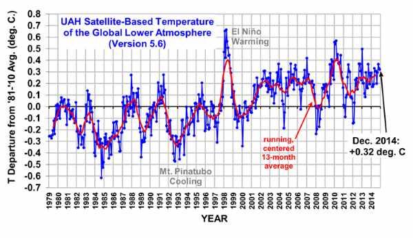 UAH Satellite Temperature data for 2014