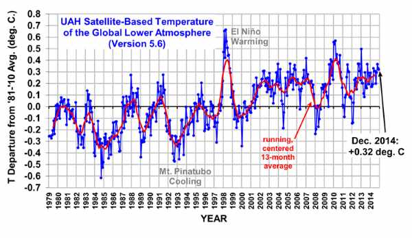 UAH Satellite Temperature data for 2014
