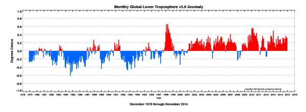 UAH satellite temperature data