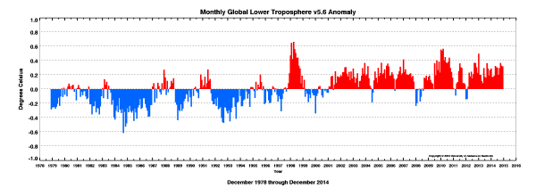 UAH satellite temperature data