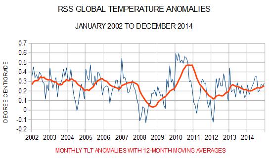 RSS satellite temperature data