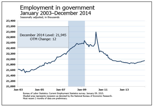 BLS: government jobs