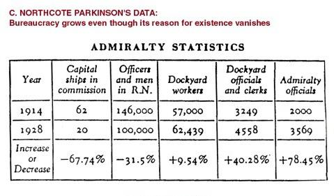 "Admiralty Statistics from ""Parkinson's Law"""