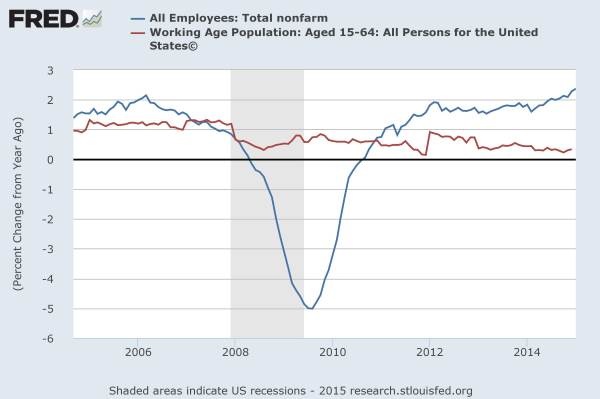 Job growth vs working age population