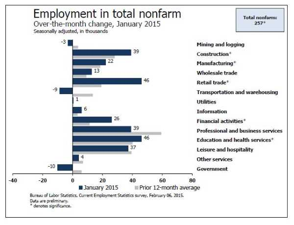 Employment growth by sector