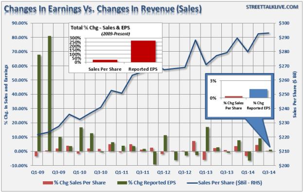 Changes in Earnings vs Revenue