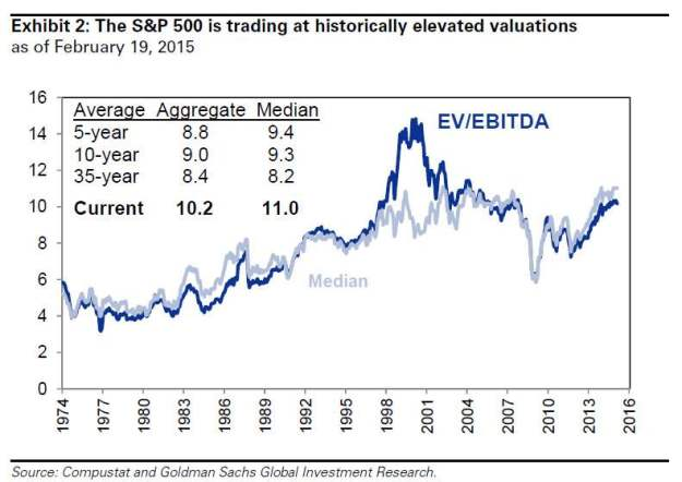 Goldman: valuations