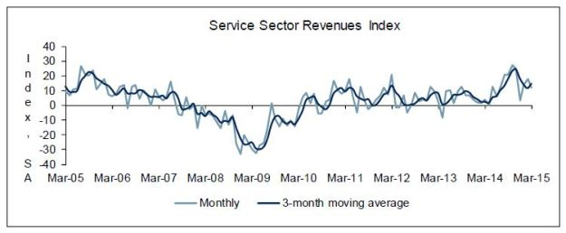 Richmond Fed Services Index - March