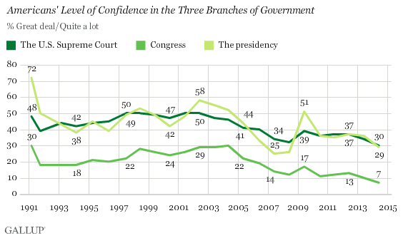 Gallup Confident in Institutions Survey, June 2014