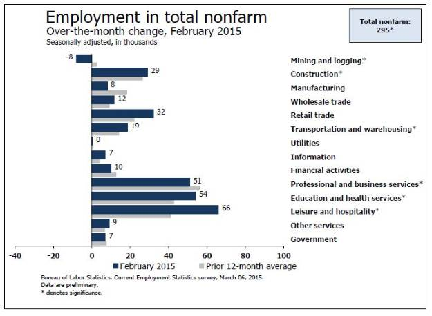 Feburary jobs by sector