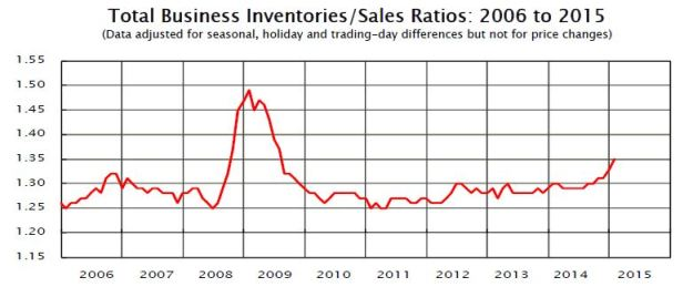 January Manufacturing and Trade investory to sales ratio.