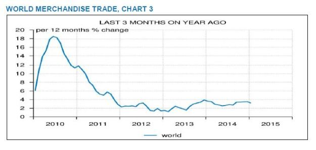 CPB world trade volume: January