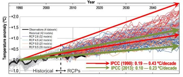 "Figure 1 from ""Why models run hot, results from an irreducibly simple climate model"""