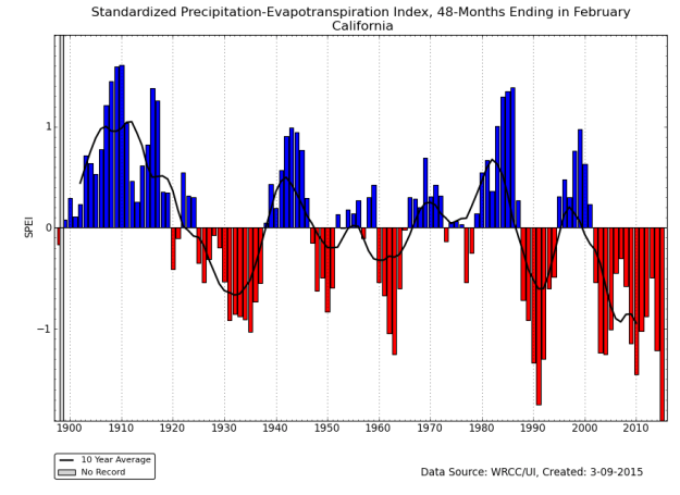 Long-term graph of SPEI index for California
