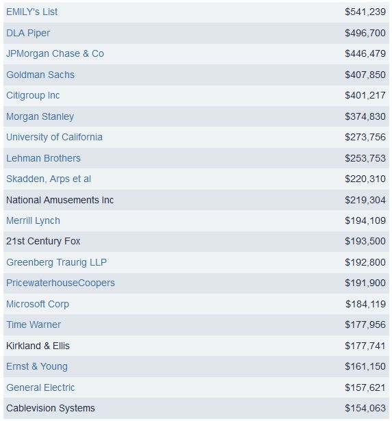Hilary's Donors in 2008