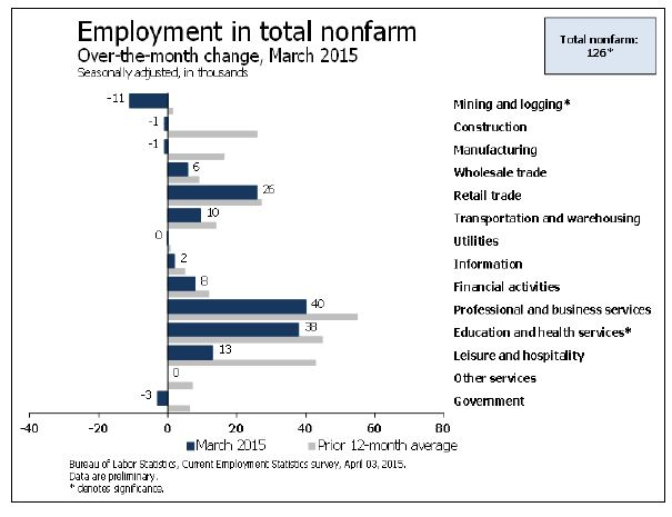 Employment in March 2015: sector changes