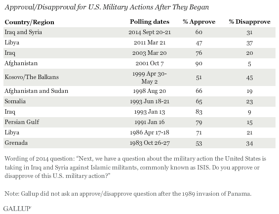 Gallup: poll of support after military action begins