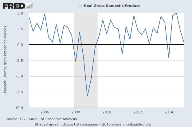 FRED: Q1 Real GDP QoQ