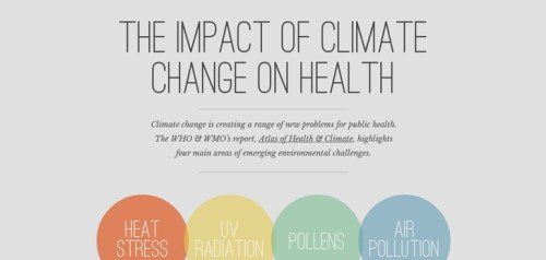 Climate & health