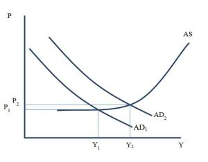 Economics: graph