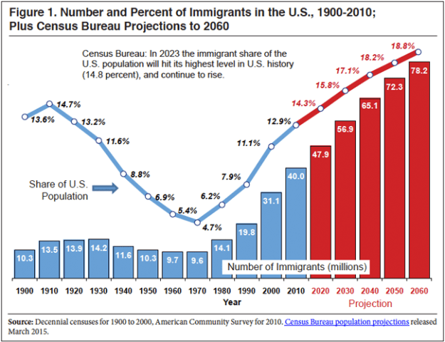Immigrants as fraction of US population