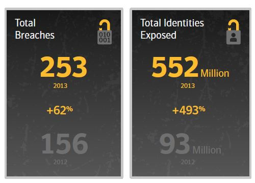 2014 Internet Security Threat Report