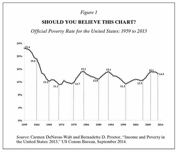 Poverty rate over time