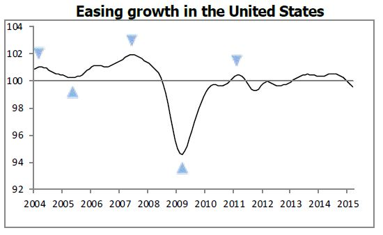 OECD Composite Leading Indicator for USA, May 2015