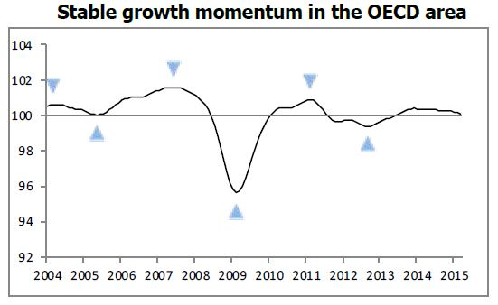 OECD Composite Leading Indicator, May 2015