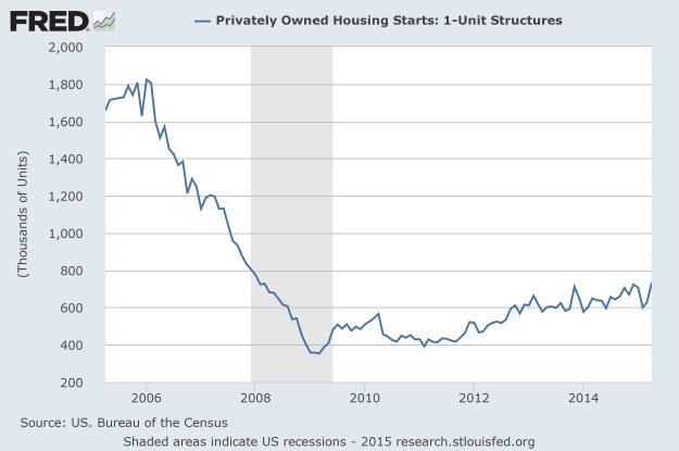 FRED: Housing Starts