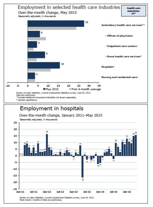 May 2015 jobs numbers: health care sector