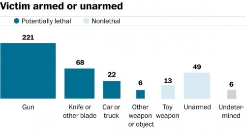 Washington Post: weapon held by people killed by police