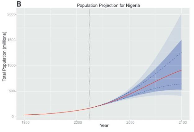 New UN population forecase for Nigeria.