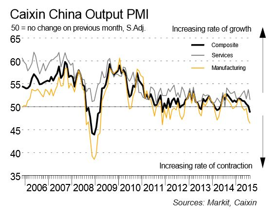Caisin China PMI for August 2015