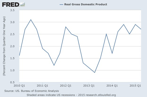 Real GDP YoY